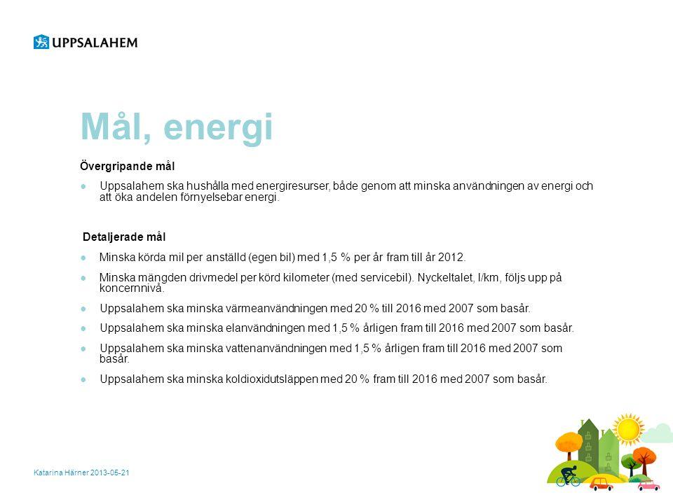 Mål, energi Katarina Härner 2013-05-21 Övergripande mål ●Uppsalahem ska hushålla med energiresurser, både genom att minska användningen av energi och att öka andelen förnyelsebar energi.
