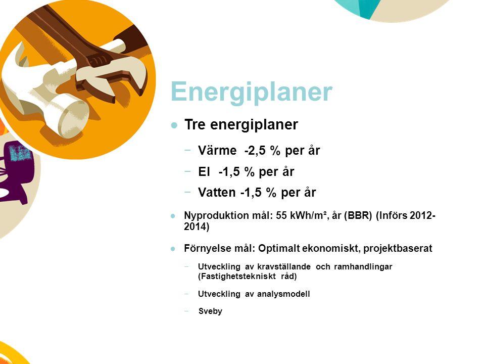 Energiplaner ●Tre energiplaner −Värme -2,5 % per år −El -1,5 % per år −Vatten -1,5 % per år ●Nyproduktion mål: 55 kWh/m², år (BBR) (Införs 2012- 2014) ●Förnyelse mål: Optimalt ekonomiskt, projektbaserat −Utveckling av kravställande och ramhandlingar (Fastighetstekniskt råd) −Utveckling av analysmodell −Sveby