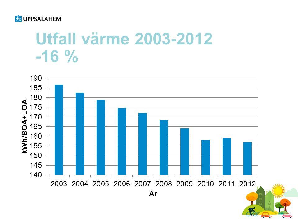 Utfall värme 2003-2012 -16 %