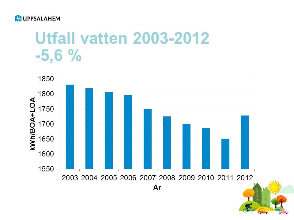 Utfall vatten 2003-2012 -5,6 %