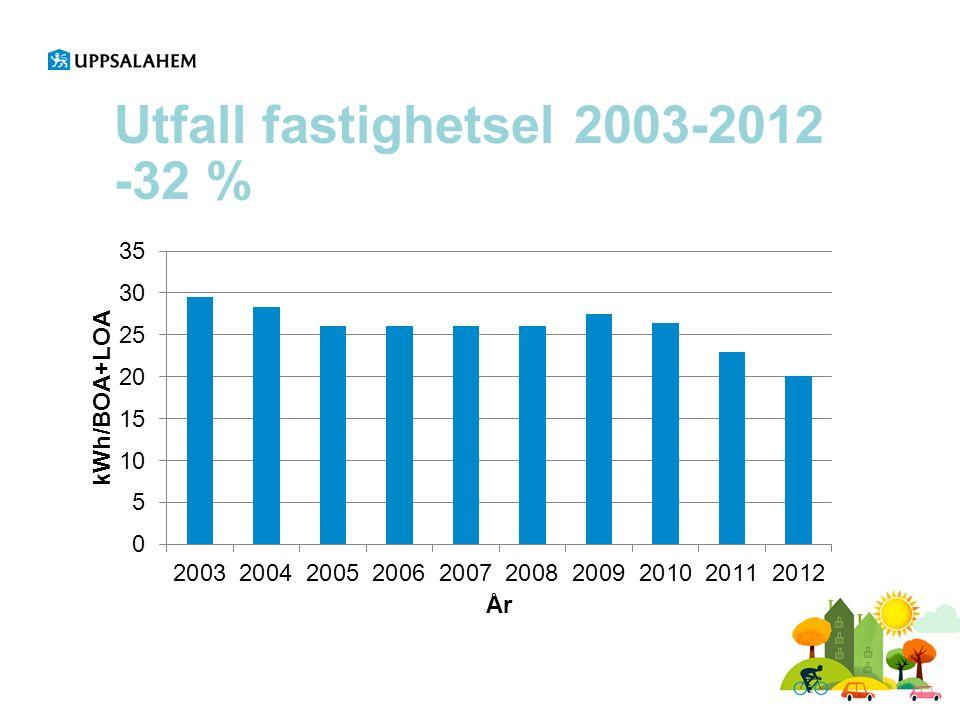 Utfall fastighetsel 2003-2012 -32 %