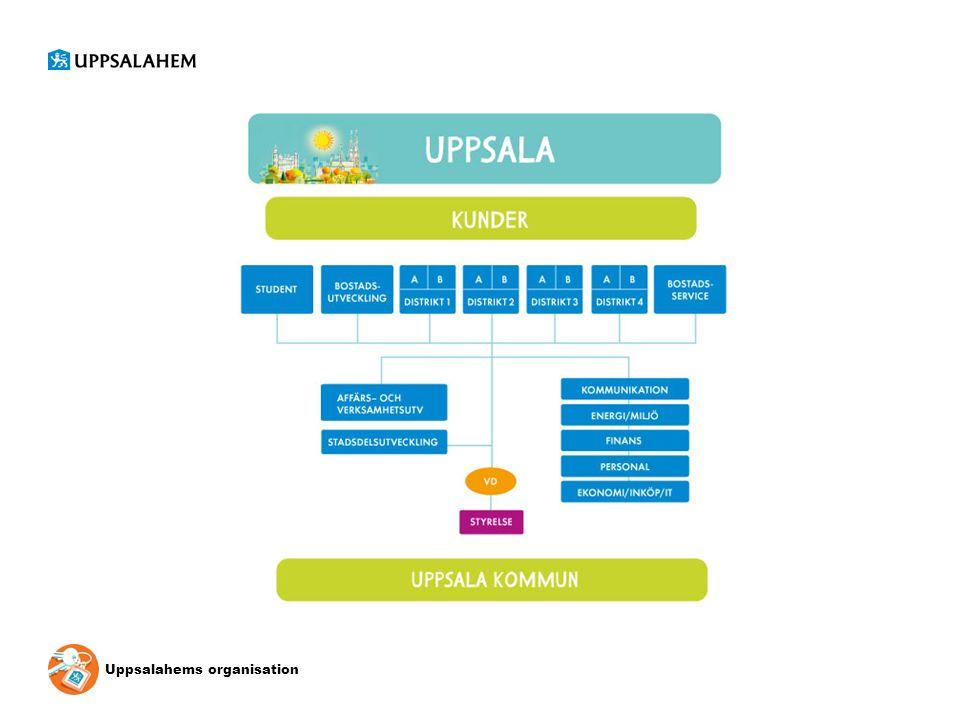 Uppsalahems organisation