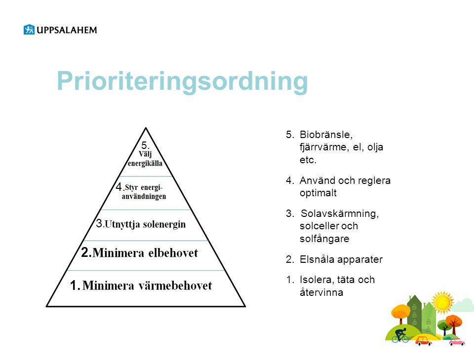 Prioriteringsordning 5. Biobränsle, fjärrvärme, el, olja etc. 4. Använd och reglera optimalt 3. Solavskärmning, solceller och solfångare 2. Elsnåla ap