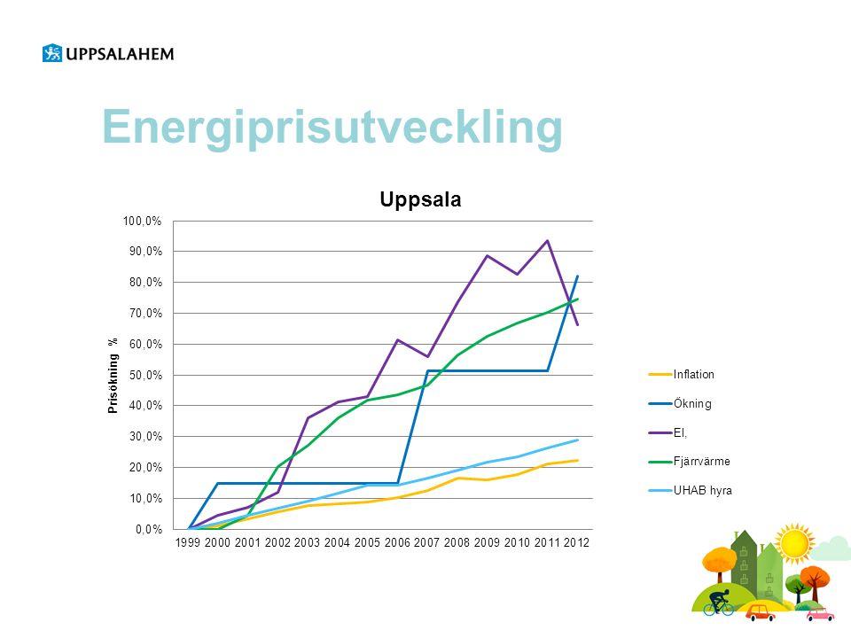 Grundpelare energiarbetet ●Hushålla med energiresurser, minska användningen av energi och öka andelen förnyelsebar energi.