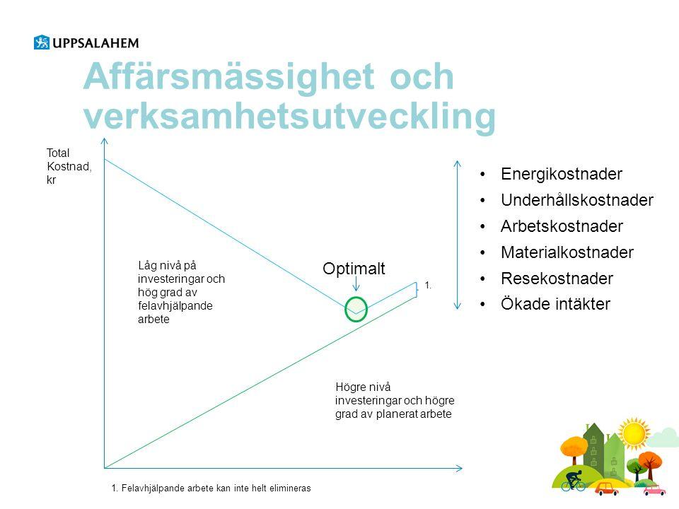 Metodik energiprojekt för att minska energianvändning och kostnader Beslut om vad lönsamhet är och hur beräkna lönsamhet BP1 1.