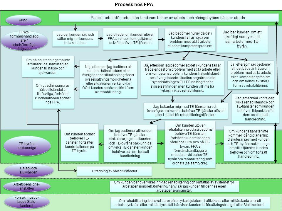 Process hos FPA Kund Partiellt arbetsför, arbetslös kund vars behov av arbets- och näringsbyråns tjänster utreds.