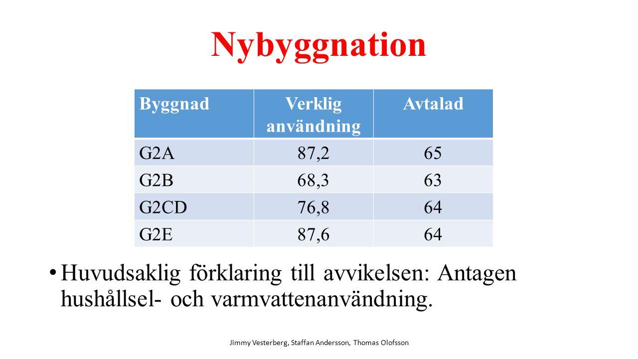 Nybyggnation Huvudsaklig förklaring till avvikelsen: Antagen hushållsel- och varmvattenanvändning.