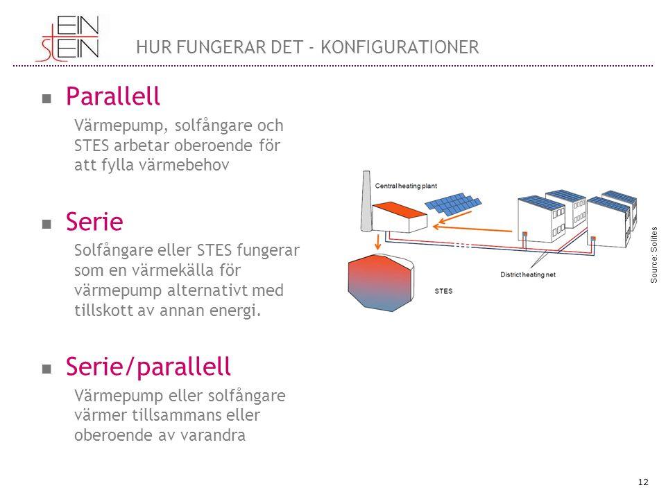 Parallell Värmepump, solfångare och STES arbetar oberoende för att fylla värmebehov Serie Solfångare eller STES fungerar som en värmekälla för värmepump alternativt med tillskott av annan energi.