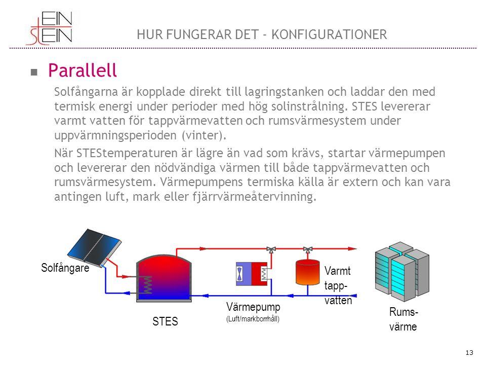 Parallell Solfångarna är kopplade direkt till lagringstanken och laddar den med termisk energi under perioder med hög solinstrålning. STES levererar v