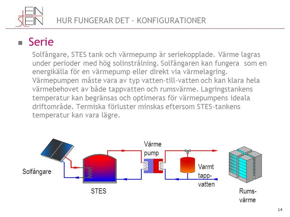 Serie Solfångare, STES tank och värmepump är seriekopplade. Värme lagras under perioder med hög solinstrålning. Solfångaren kan fungera som en energik