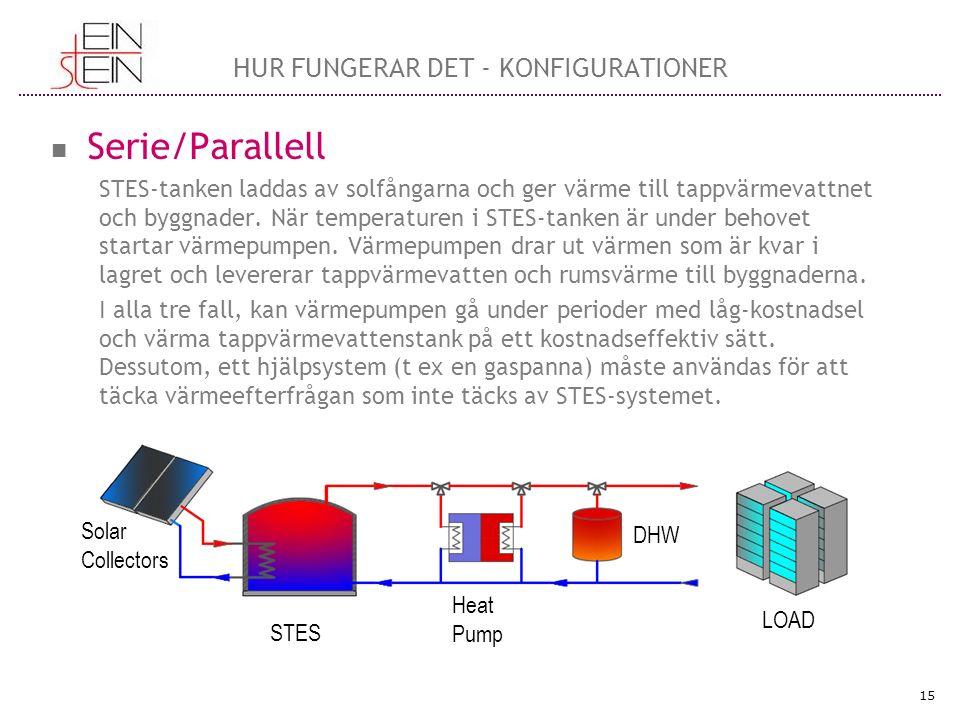 15 HUR FUNGERAR DET - KONFIGURATIONER Solar Collectors STES Heat Pump DHW LOAD Serie/Parallell STES-tanken laddas av solfångarna och ger värme till tappvärmevattnet och byggnader.