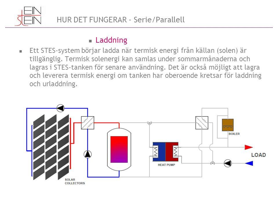 Laddning Ett STES-system börjar ladda när termisk energi från källan (solen) är tillgänglig. Termisk solenergi kan samlas under sommarmånaderna och la