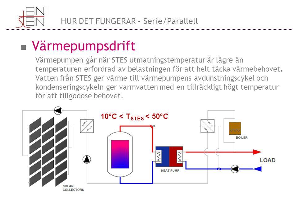 Värmepumpsdrift Värmepumpen går när STES utmatningstemperatur är lägre än temperaturen erfordrad av belastningen för att helt täcka värmebehovet. Vatt