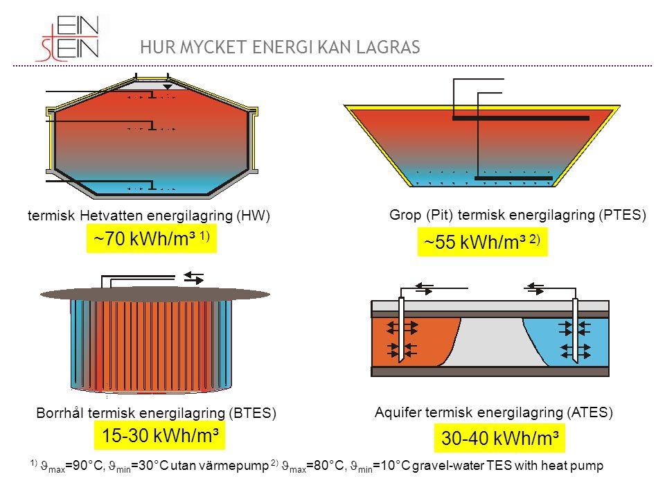termisk Hetvatten energilagring (HW) Grop (Pit) termisk energilagring (PTES) Borrhål termisk energilagring (BTES) Aquifer termisk energilagring (ATES) ~70 kWh/m³ 1) ~55 kWh/m³ 2) 15-30 kWh/m³ 30-40 kWh/m³ 1) max =90°C, min =30°C utan värmepump 2) max =80°C, min =10°C gravel-water TES with heat pump HUR MYCKET ENERGI KAN LAGRAS
