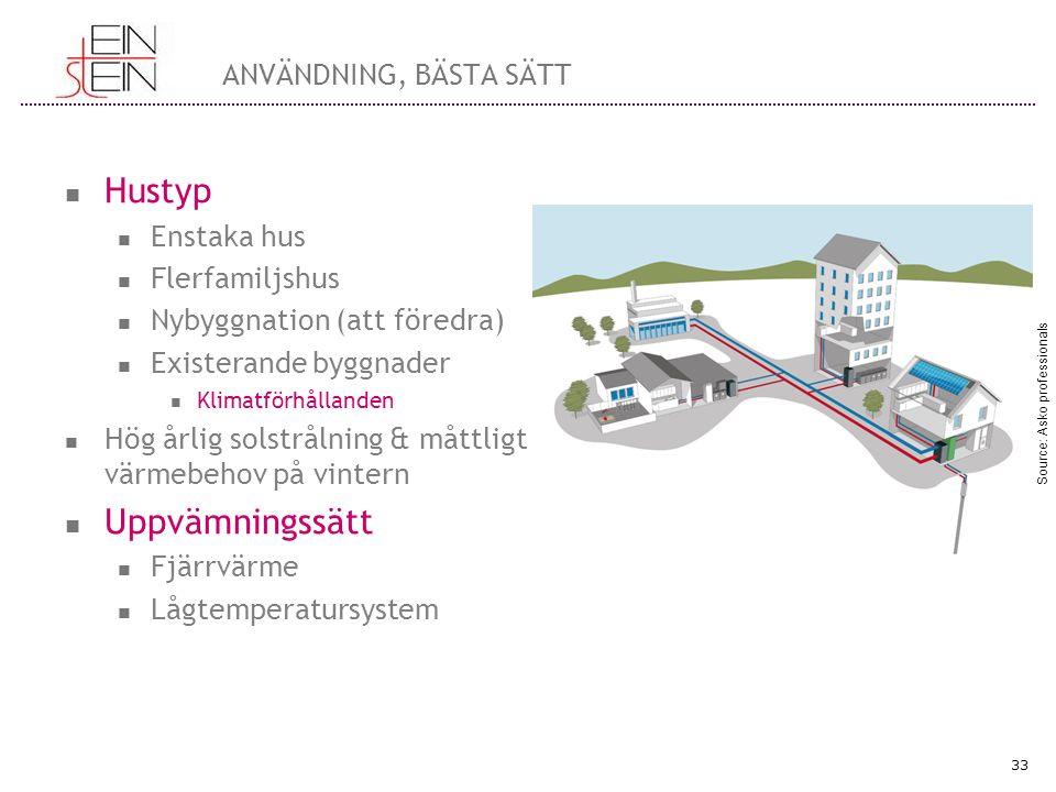 ANVÄNDNING, BÄSTA SÄTT Hustyp Enstaka hus Flerfamiljshus Nybyggnation (att föredra) Existerande byggnader Klimatförhållanden Hög årlig solstrålning &
