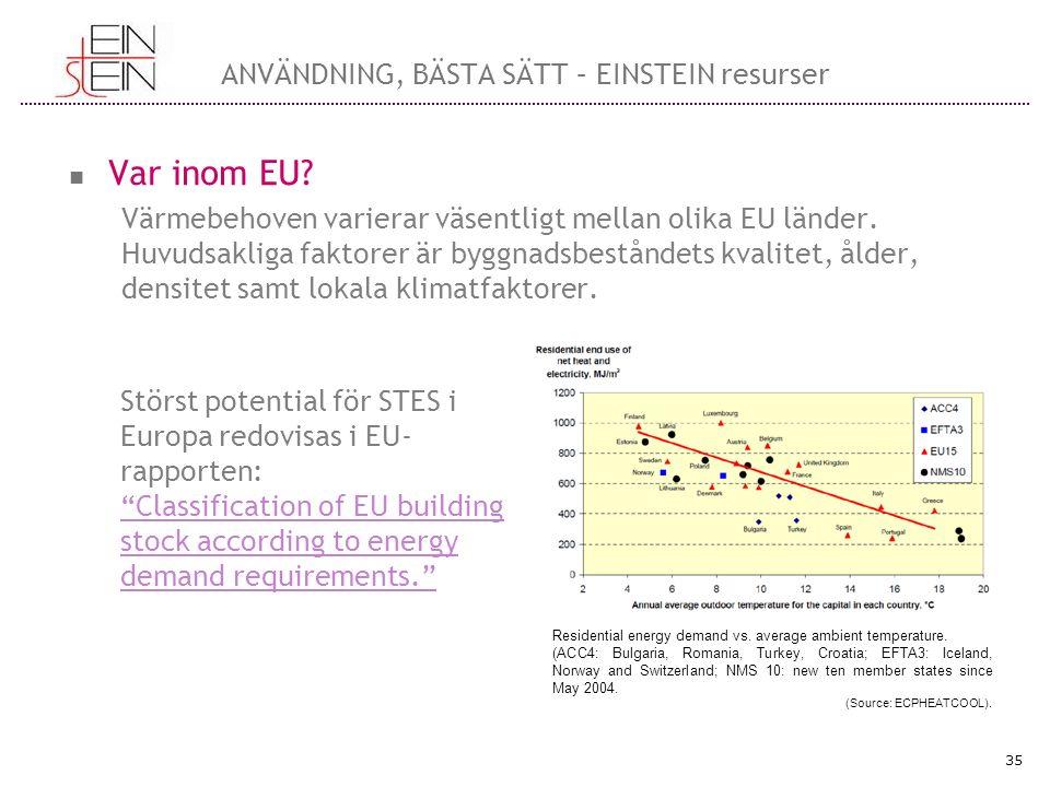 ANVÄNDNING, BÄSTA SÄTT – EINSTEIN resurser Var inom EU? Värmebehoven varierar väsentligt mellan olika EU länder. Huvudsakliga faktorer är byggnadsbest