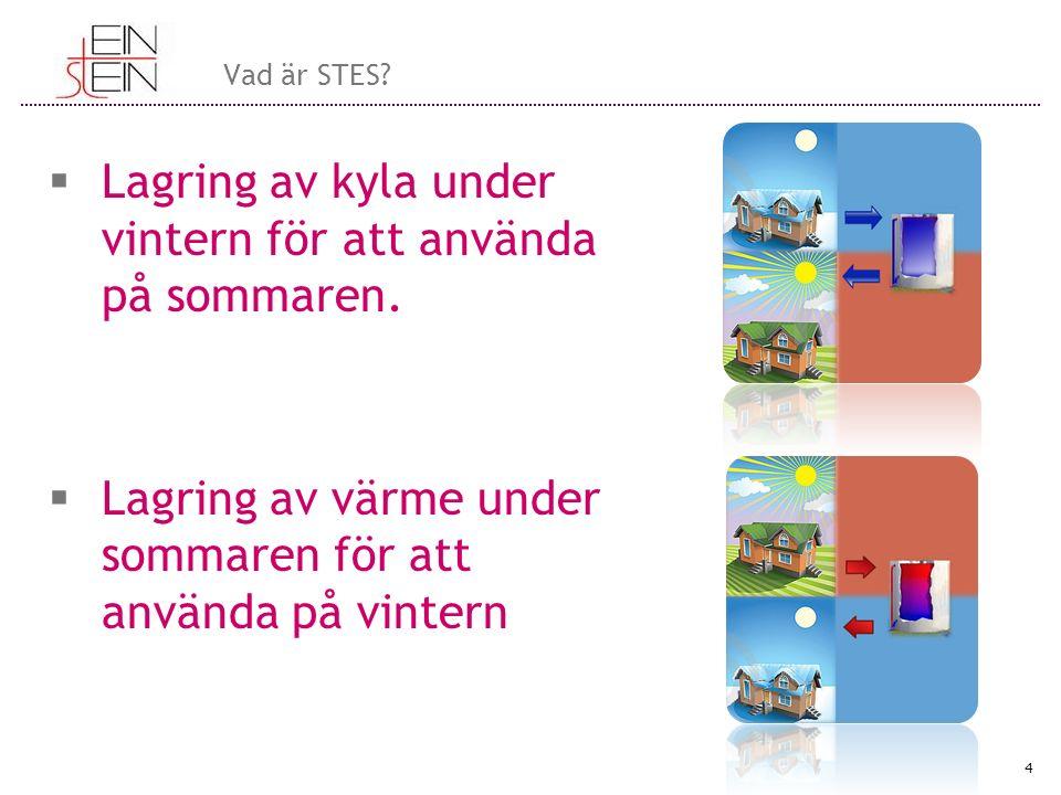  Lagring av kyla under vintern för att använda på sommaren.  Lagring av värme under sommaren för att använda på vintern 4 Vad är STES?