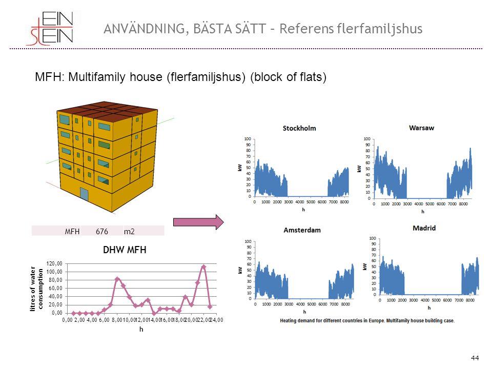 45 ANVÄNDNING, BÄSTA SÄTT – Sample outputs Curves of best ratios results (Pareto distribution)