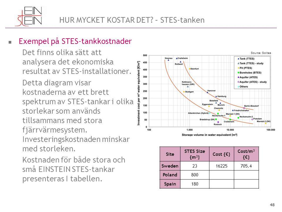 HUR MYCKET KOSTAR DET? – STES-tanken Exempel på STES-tankkostnader Det finns olika sätt att analysera det ekonomiska resultat av STES-installationer.