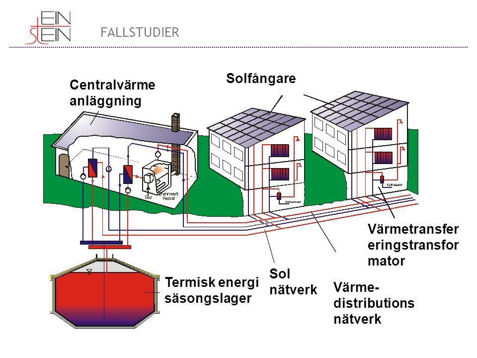 Centralvärme anläggning Solfångare Termisk energi säsongslager Sol nätverk Värme- distributions nätverk Värmetransfer eringstransfor mator FALLSTUDIER