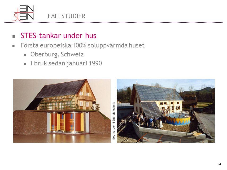 STES-tankar under hus Första europeiska 100% soluppvärmda huset Oberburg, Schweiz I bruk sedan januari 1990 54 FALLSTUDIER Source: Jenni Energietechnik