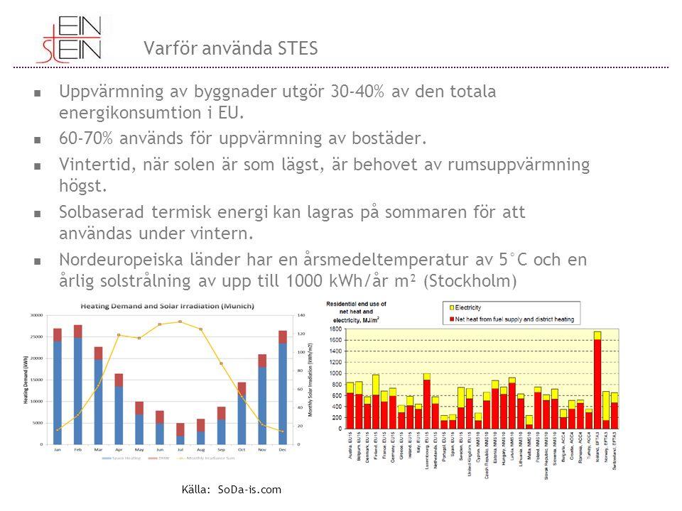 Varför använda STES Uppvärmning av byggnader utgör 30-40% av den totala energikonsumtion i EU. 60-70% används för uppvärmning av bostäder. Vintertid,