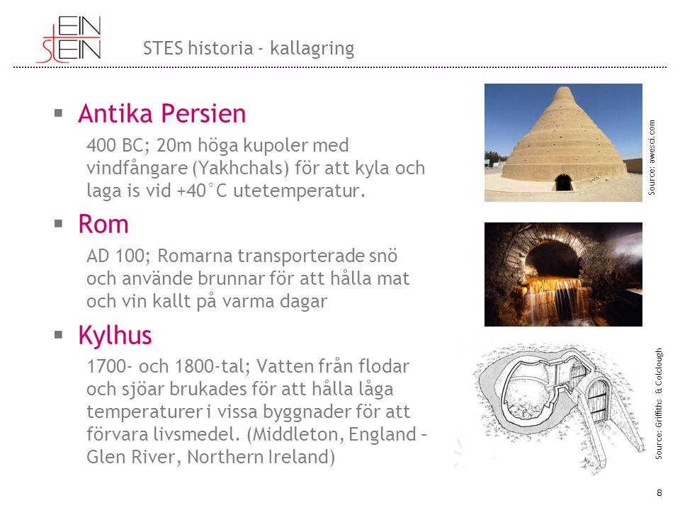 Antika Persien 400 BC; 20m höga kupoler med vindfångare (Yakhchals) för att kyla och laga is vid +40°C utetemperatur.  Rom AD 100; Romarna transpor