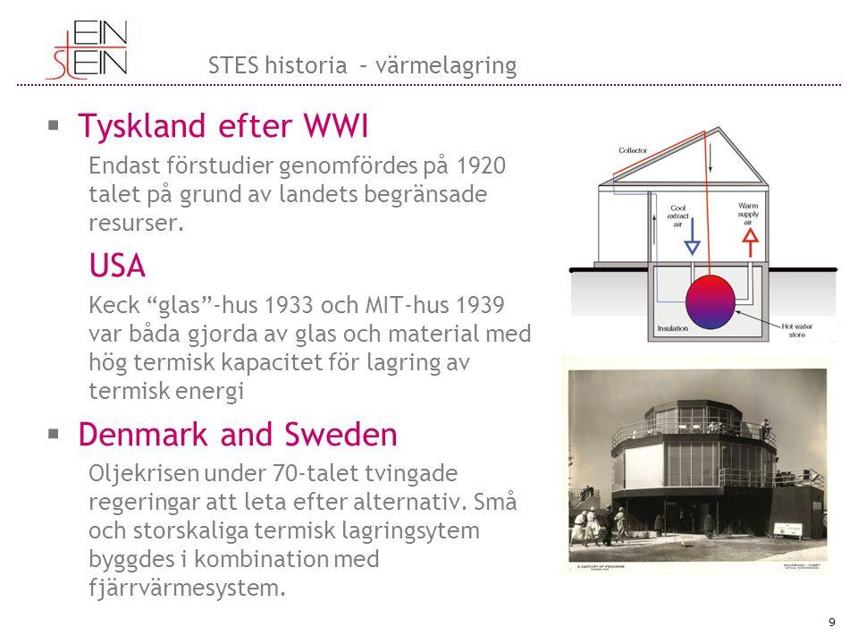 """ Tyskland efter WWI Endast förstudier genomfördes på 1920 talet på grund av landets begränsade resurser. USA Keck """"glas""""-hus 1933 och MIT-hus 1939 va"""