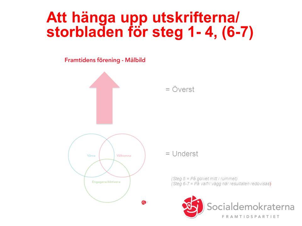 Att hänga upp utskrifterna/ storbladen för steg 1- 4, (6-7) = Överst = Underst (Steg 5 = På golvet mitt i rummet) (Steg 6-7 = På valfri vägg när resultaten redovisas)