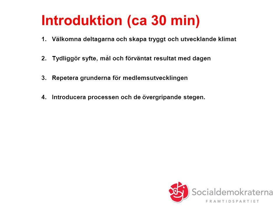 Introduktion (ca 30 min) 1.Välkomna deltagarna och skapa tryggt och utvecklande klimat 2.Tydliggör syfte, mål och förväntat resultat med dagen 3.Repetera grunderna för medlemsutvecklingen 4.Introducera processen och de övergripande stegen.