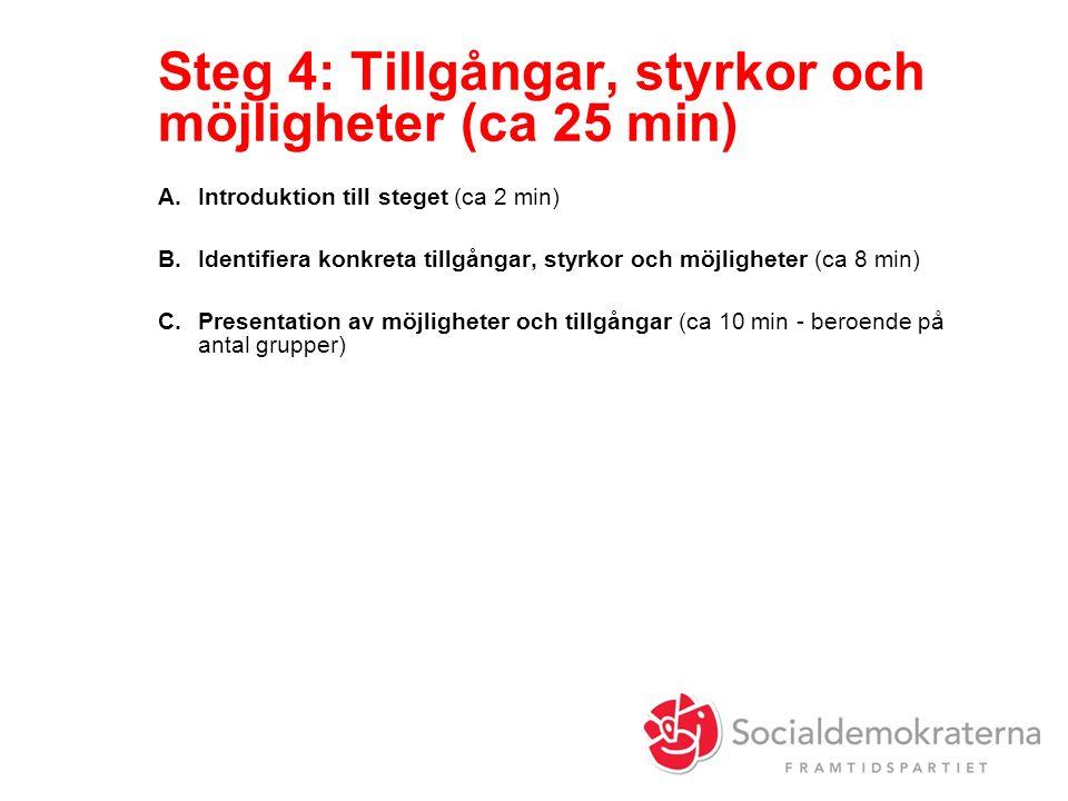 Steg 4: Tillgångar, styrkor och möjligheter (ca 25 min) A.Introduktion till steget (ca 2 min) B.Identifiera konkreta tillgångar, styrkor och möjligheter (ca 8 min) C.Presentation av möjligheter och tillgångar (ca 10 min - beroende på antal grupper)