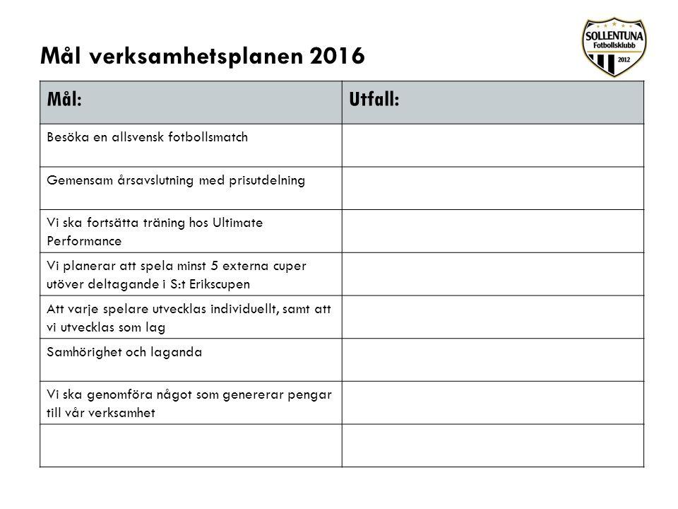 Mål verksamhetsplanen 2016 Mål: Utfall : Besöka en allsvensk fotbollsmatch Gemensam årsavslutning med prisutdelning Vi ska fortsätta träning hos Ultim