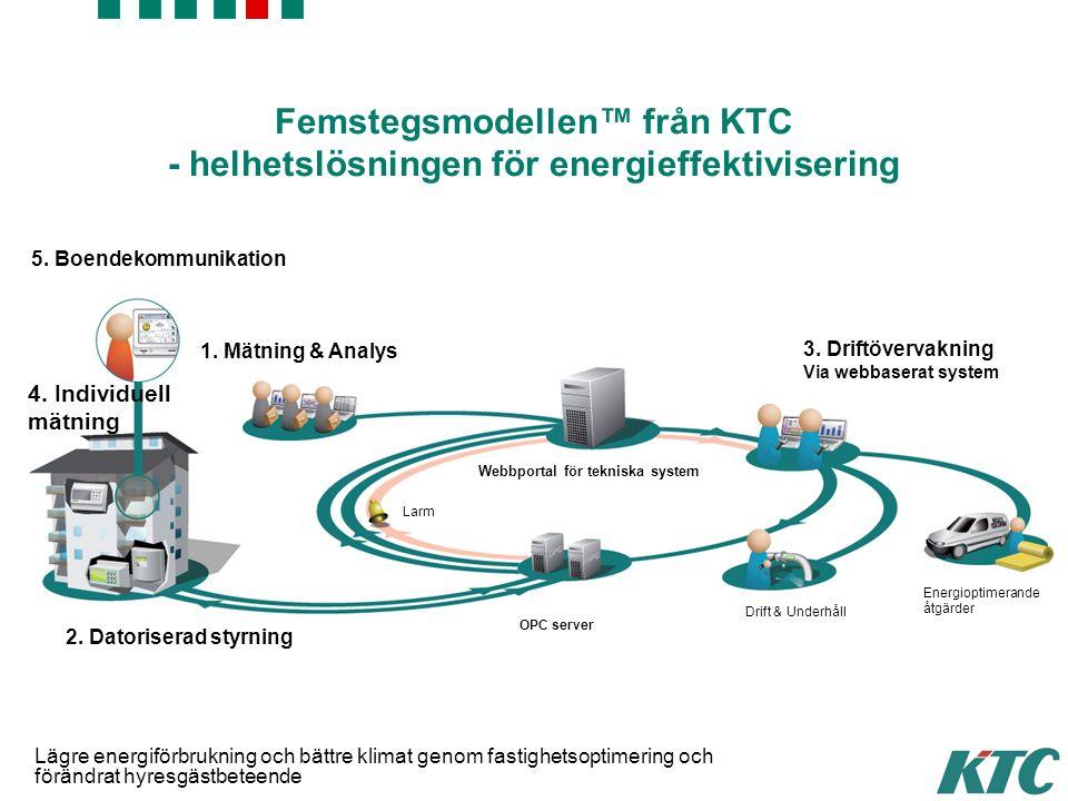 © KTC Control AB 4. Individuell mätning Larm Webbportal för tekniska system 2.