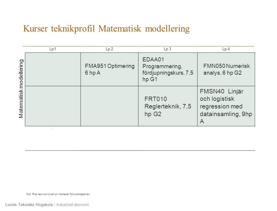 Lunds Tekniska Högskola | Industriell ekonomi Kurser teknikprofil Matematisk modellering Lp1Lp 2Lp 3Lp 4 Matematisk modellering FMA951 Optimering 6 hp