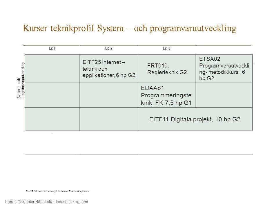 Lunds Tekniska Högskola | Industriell ekonomi Kurser teknikprofil System – och programvaruutveckling Lp1Lp 2Lp 3 System- och programvaruutveckling EITF25 Internet – teknik och applikationer, 6 hp G2 FRT010, Reglerteknik G2 ETSA02 Programvaruutveckli ng- metodikkurs, 6 hp G2 EDAAo1 Programmeringste knik, FK 7,5 hp G1 EITF11 Digitala projekt, 10 hp G2 ´ Not: Röd text och svart pil indikerar förkunskapskrav
