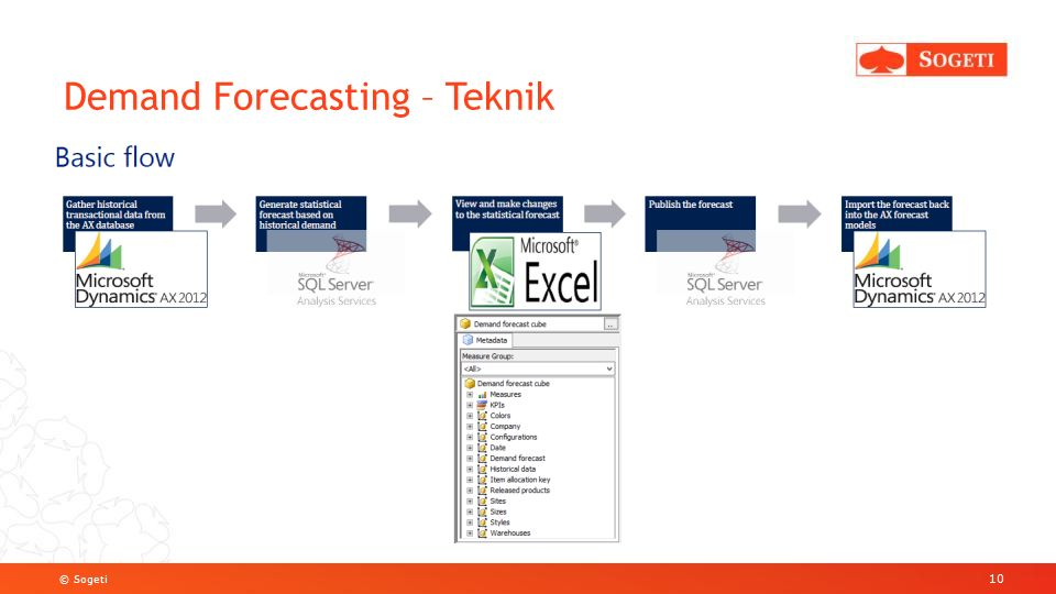 © Sogeti Demand Forecasting – Teknik 10