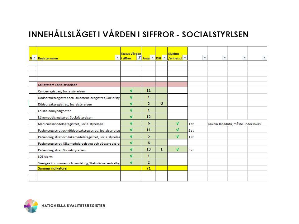 INNEHÅLLSLÄGET I VÅRDEN I SIFFROR - SOCIALSTYRLSEN