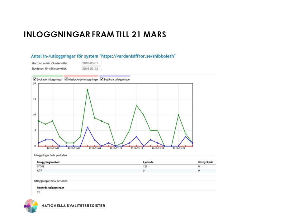 INLOGGNINGAR FRAM TILL 21 MARS