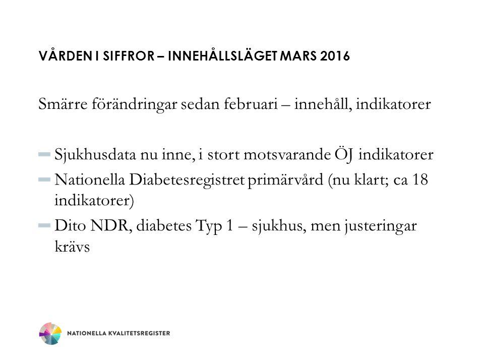 VÅRDEN I SIFFROR – INNEHÅLLSLÄGET MARS 2016 Smärre förändringar sedan februari – innehåll, indikatorer Sjukhusdata nu inne, i stort motsvarande ÖJ indikatorer Nationella Diabetesregistret primärvård (nu klart; ca 18 indikatorer) Dito NDR, diabetes Typ 1 – sjukhus, men justeringar krävs