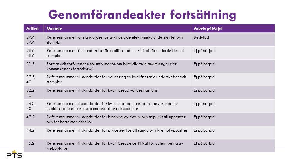 Genomförandeakter fortsättning ArtikelOmrådeArbete påbörjat 27.4, 37.4 Referensnummer för standarder för avancerade elektroniska underskrifter och stämplar Beslutad 28.6, 38.6 Referensnummer för standarder för kvalificerade certifikat för underskrifter och stämplar Ej påbörjad 31.3Format och förfaranden för information om kontrollerade anordningar (för kommissionens förteckning) Ej påbörjad 32.3, 40 Referensnummer till standarder för validering av kvalificerade underskrifter och stämplar Ej påbörjad 33.2, 40 Referensnummer till standarder för kvalificerad valideringstjänstEj påbörjad 34.3, 40 Referensnummer till standarder för kvalificerade tjänster för bevarande av kvalificerade elektroniska underskrifter och stämplar Ej påbörjad 42.2Referensnummer till standarder för bindning av datum och tidpunkt till uppgifter och för korrekta tidskällor Ej påbörjad 44.2Referensnummer till standarder för processer för att sända och ta emot uppgifterEj påbörjad 45.2Referensnummer till standarder för kvalificerade certifikat för autentisering av webbplatser Ej påbörjad