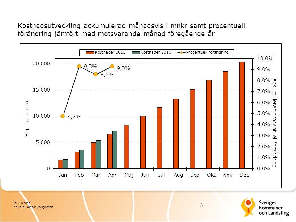 Kostnadsutveckling ackumulerad månadsvis i mnkr samt procentuell förändring jämfört med motsvarande månad föregående år 3 Inkl. moms Källa: eHälsomynd