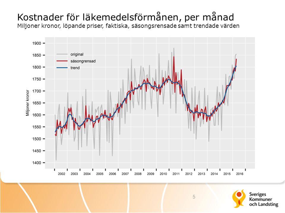 Kostnader för läkemedelsförmånen, per månad Miljoner kronor, löpande priser, faktiska, säsongsrensade samt trendade värden 5