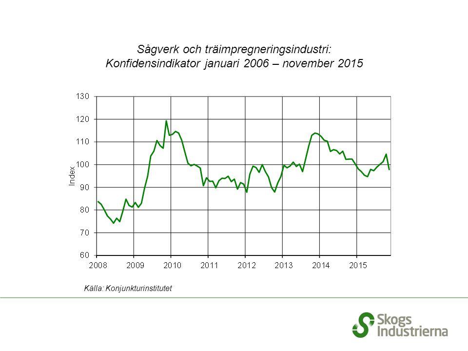 Sågverk och träimpregneringsindustri: Konfidensindikator januari 2006 – november 2015 Källa: Konjunkturinstitutet