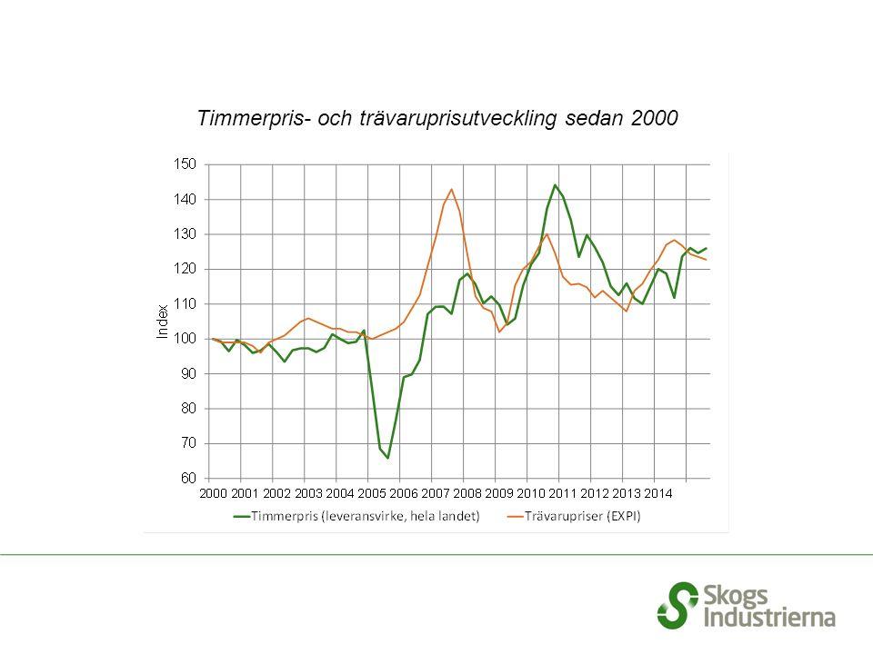 Timmerpris- och trävaruprisutveckling sedan 2000