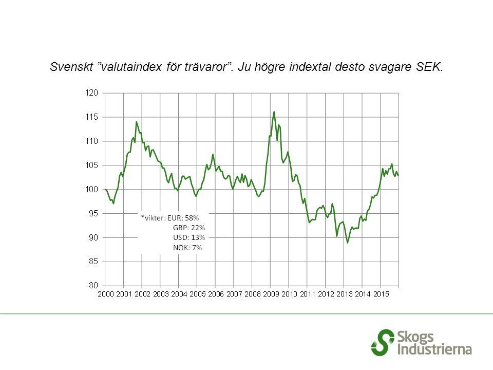 """Svenskt """"valutaindex för trävaror"""". Ju högre indextal desto svagare SEK."""