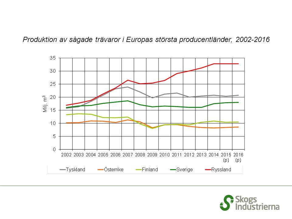 Produktion av sågade trävaror i Europas största producentländer, 2002-2016