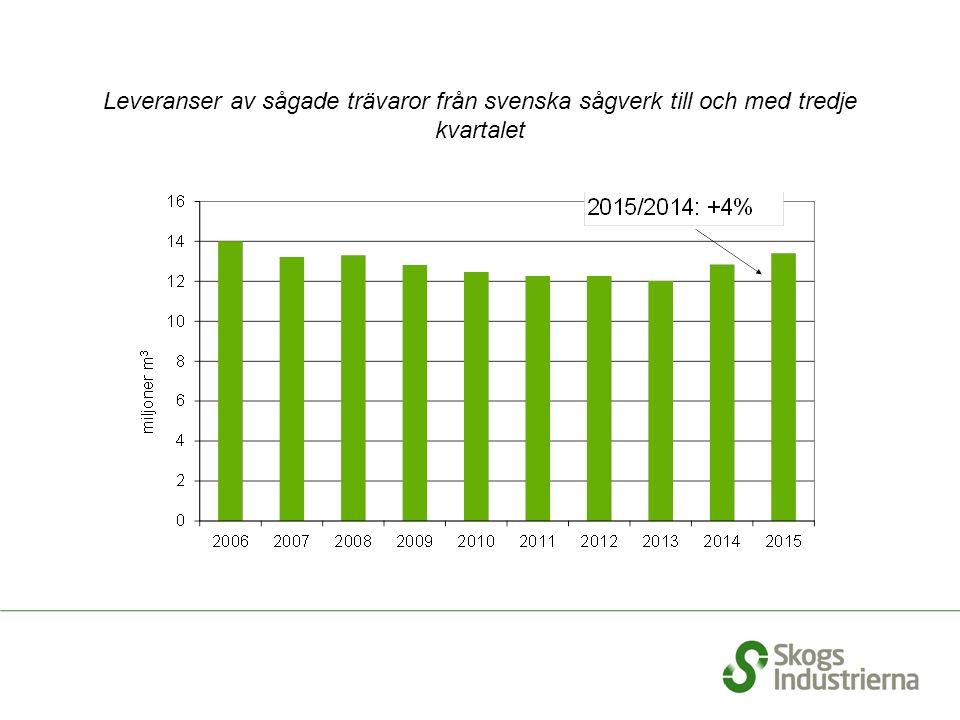Leveranser av sågade trävaror från svenska sågverk till och med tredje kvartalet