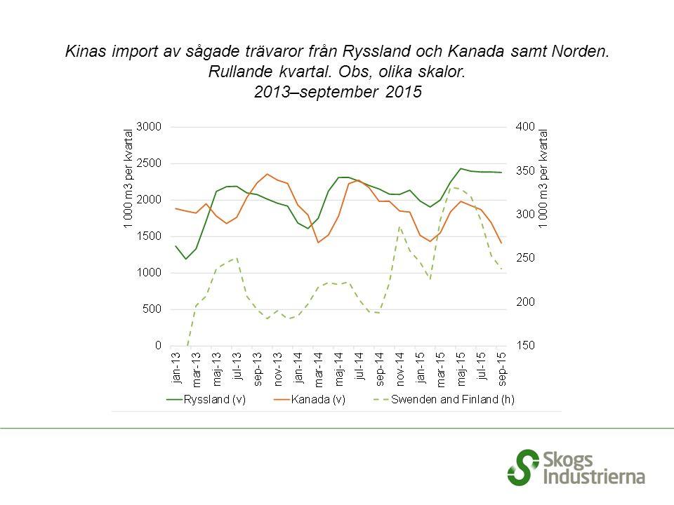 Kinas import av sågade trävaror från Ryssland och Kanada samt Norden. Rullande kvartal. Obs, olika skalor. 2013–september 2015