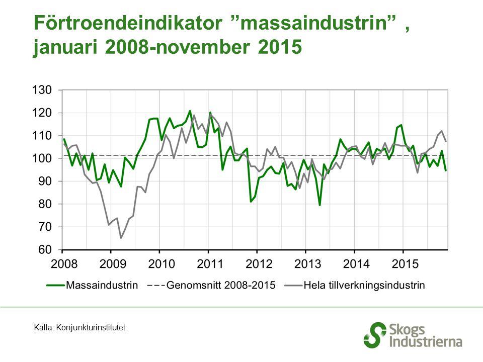 """Förtroendeindikator """"massaindustrin"""", januari 2008-november 2015 Källa: Konjunkturinstitutet"""