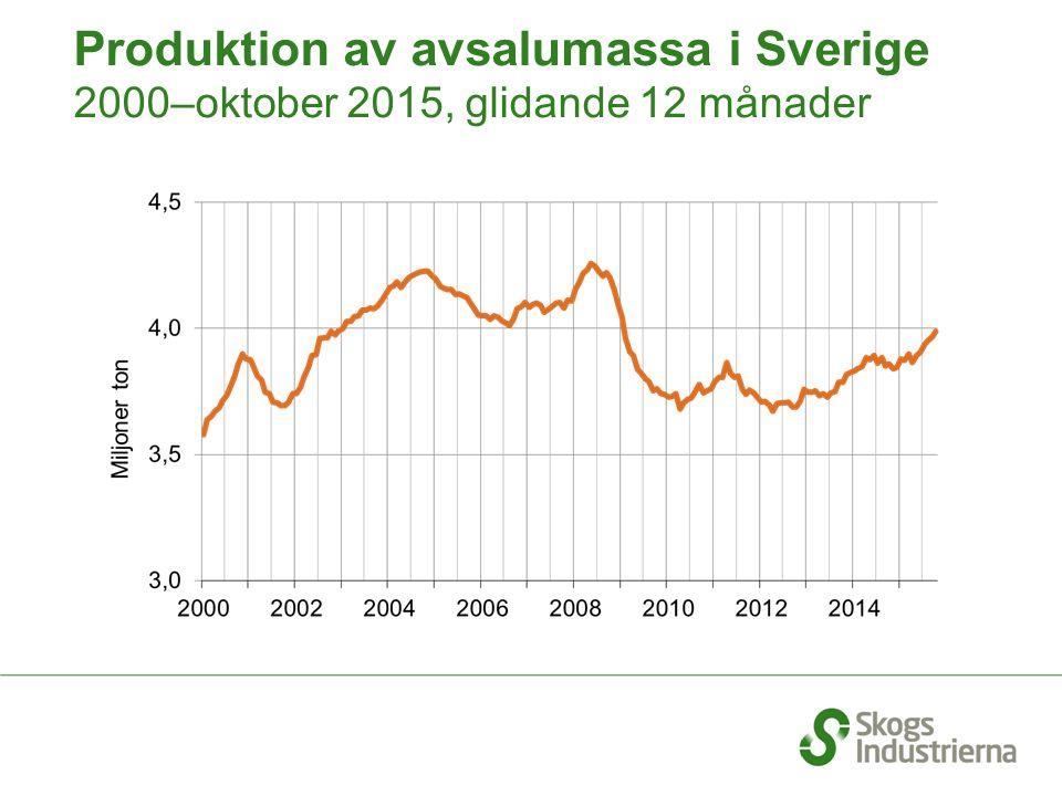 Produktion av avsalumassa i Sverige 2000–oktober 2015, glidande 12 månader